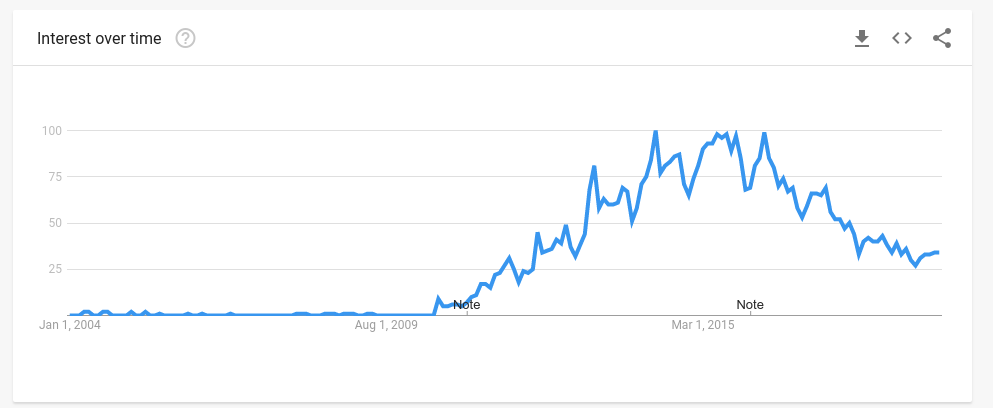 OpenStack on Google Trends from 2009 to 2019