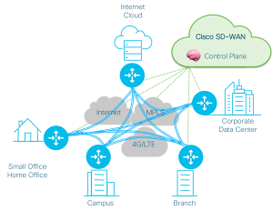 SD-WAN Overview